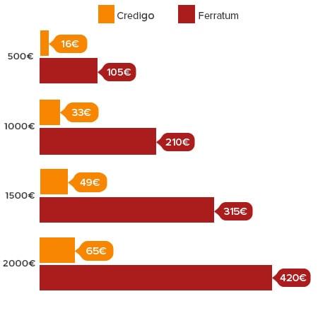 Credigo vastaan Ferratum
